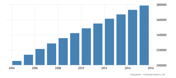madagascar population ages 6 11 total wb data