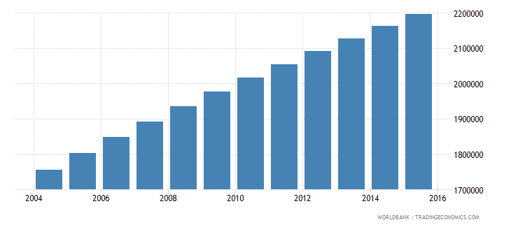 madagascar population ages 6 12 male wb data
