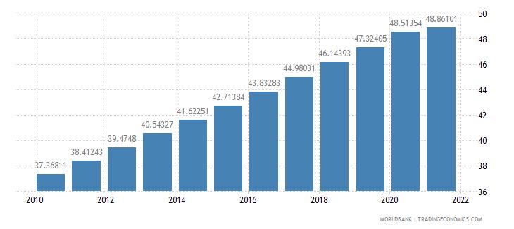 madagascar population density people per sq km wb data