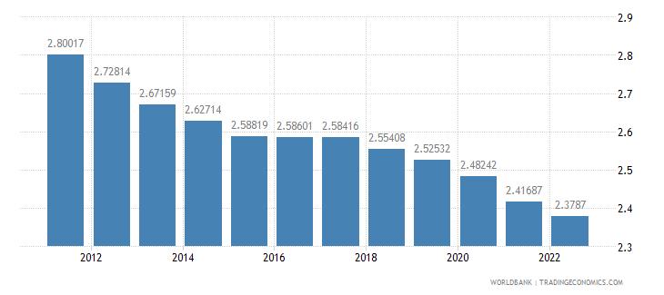 madagascar population growth annual percent wb data