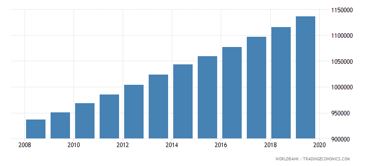 madagascar population of the official age for pre primary education male number wb data