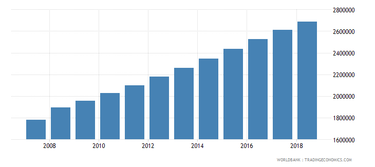 madagascar population of the official age for tertiary education both sexes number wb data