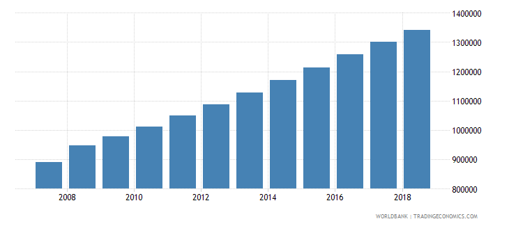 madagascar population of the official age for tertiary education male number wb data