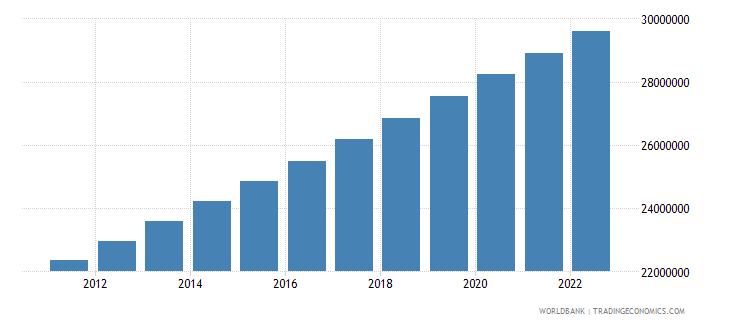 madagascar population total wb data