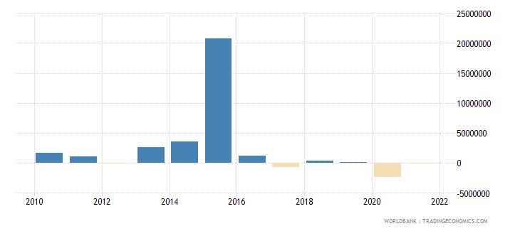 madagascar portfolio investment excluding lcfar bop us dollar wb data