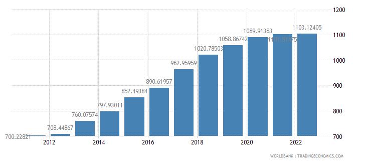 madagascar ppp conversion factor private consumption lcu per international dollar wb data