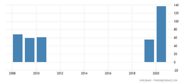 madagascar present value of external debt percent of exports of goods services and income wb data
