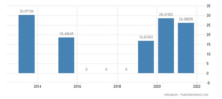 madagascar present value of external debt percent of gni wb data