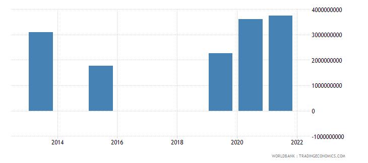 madagascar present value of external debt us dollar wb data