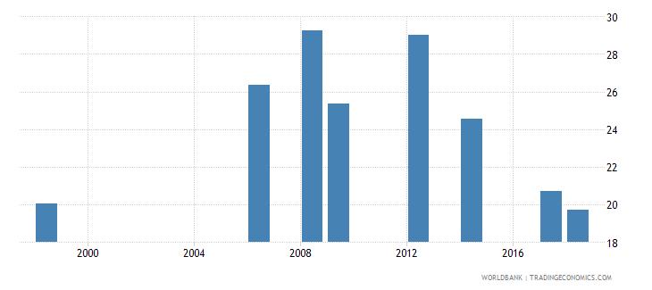 madagascar pupil teacher ratio lower secondary wb data