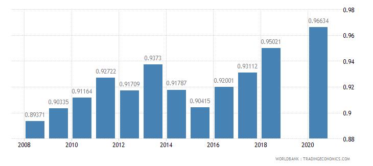 madagascar ratio of female to male tertiary enrollment percent wb data