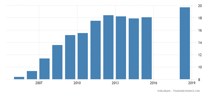 madagascar repetition rate in grade 4 of primary education male percent wb data