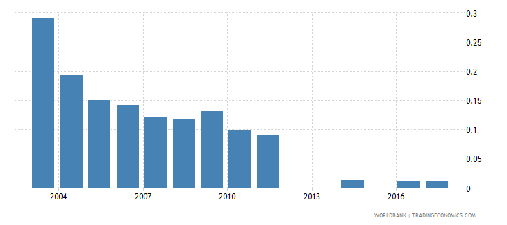 madagascar research and development expenditure percent of gdp wb data