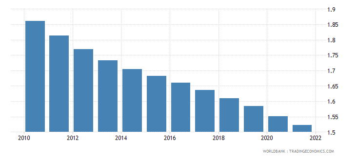 madagascar rural population growth annual percent wb data