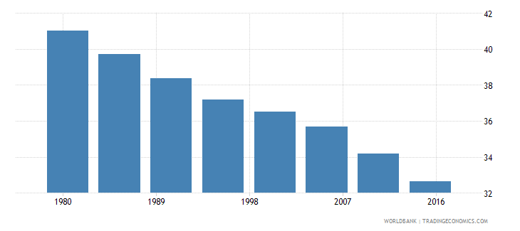 madagascar rural population male percent of total wb data