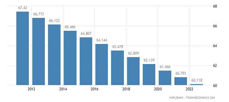 madagascar rural population percent of total population wb data