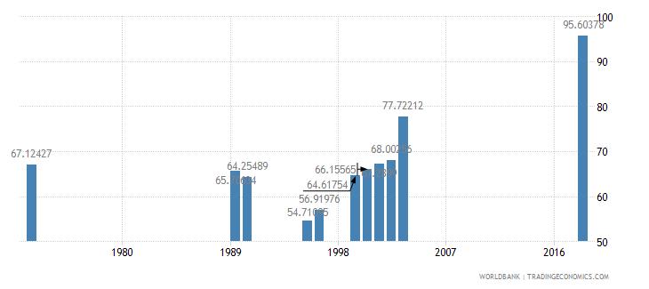 madagascar school enrollment primary percent net wb data