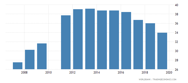 madagascar school enrollment secondary male percent gross wb data