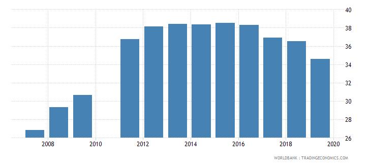 madagascar school enrollment secondary percent gross wb data