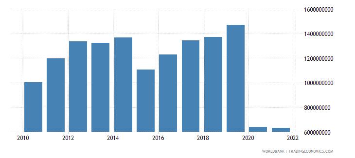 madagascar service exports bop us dollar wb data