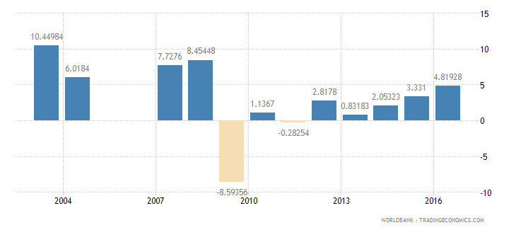 madagascar services etc  value added annual percent growth wb data