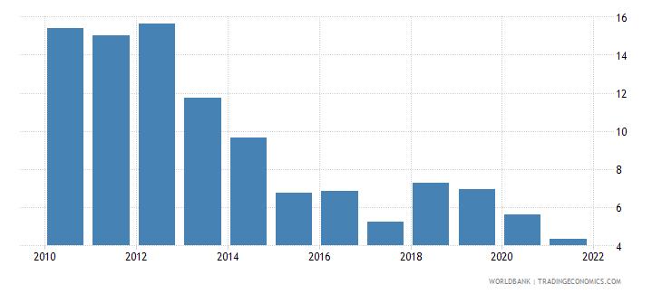madagascar short term debt percent of total external debt wb data