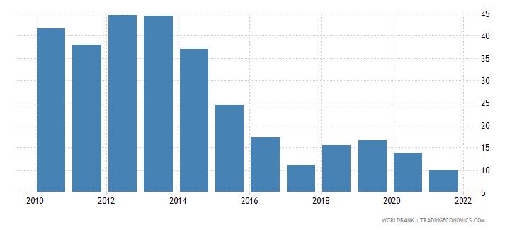 madagascar short term debt percent of total reserves wb data
