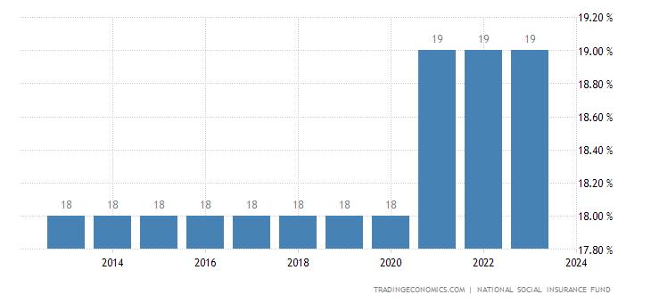 Madagascar Social Security Rate For Companies