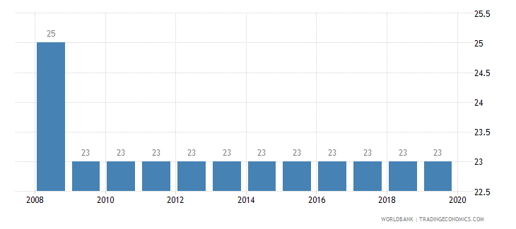 madagascar tax payments number wb data