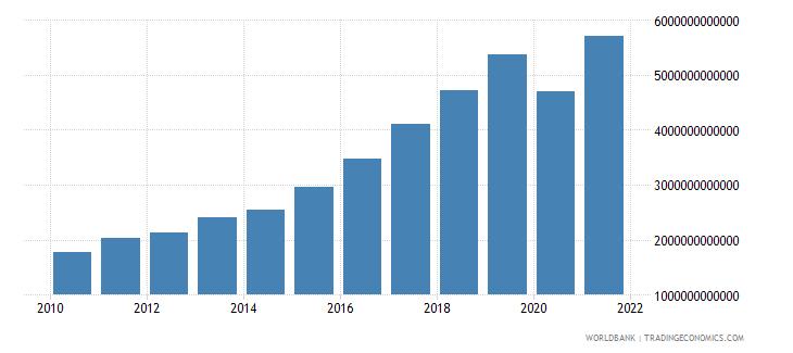 madagascar tax revenue current lcu wb data