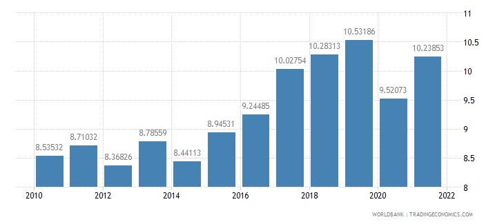 madagascar tax revenue percent of gdp wb data