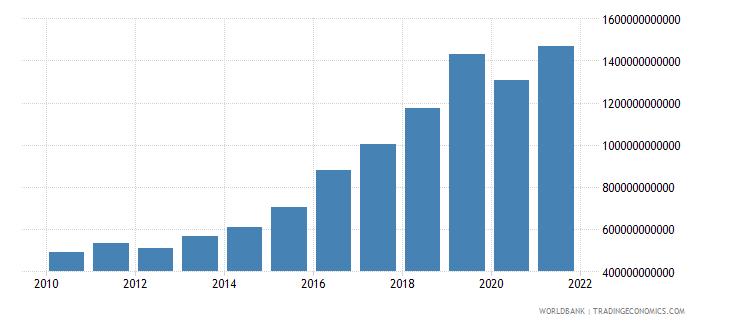 madagascar taxes on income profits and capital gains current lcu wb data
