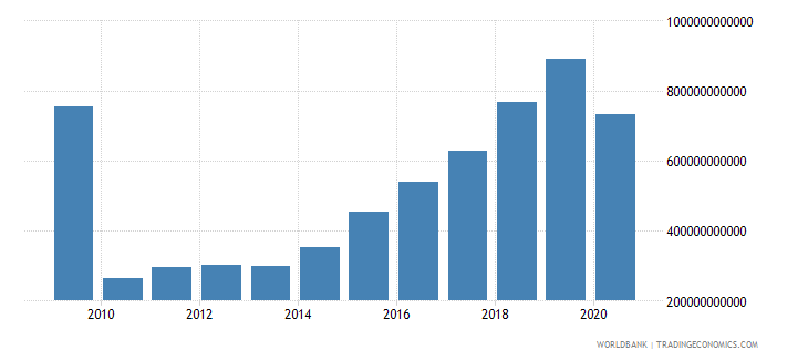 madagascar taxes on international trade current lcu wb data