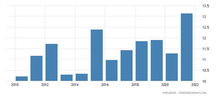 madagascar taxes on international trade percent of revenue wb data