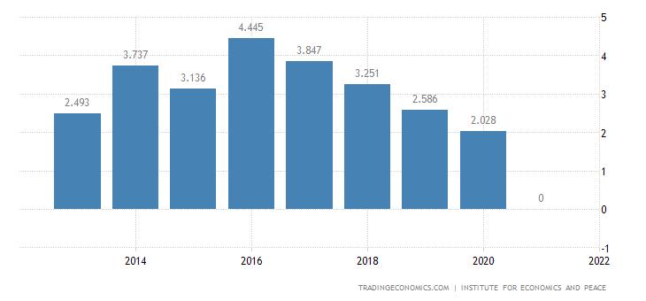 Madagascar Terrorism Index