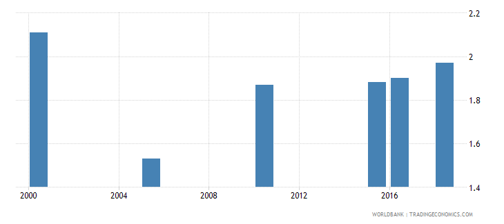 madagascar total alcohol consumption per capita liters of pure alcohol projected estimates 15 years of age wb data