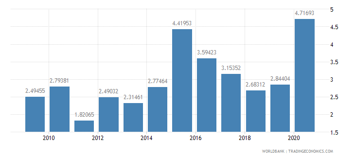 madagascar total debt service percent of exports of goods services and income wb data