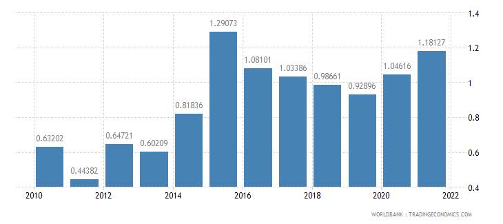 madagascar total debt service percent of gni wb data