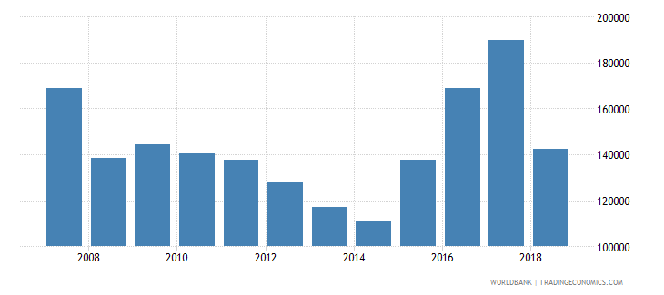 madagascar total fisheries production metric tons wb data
