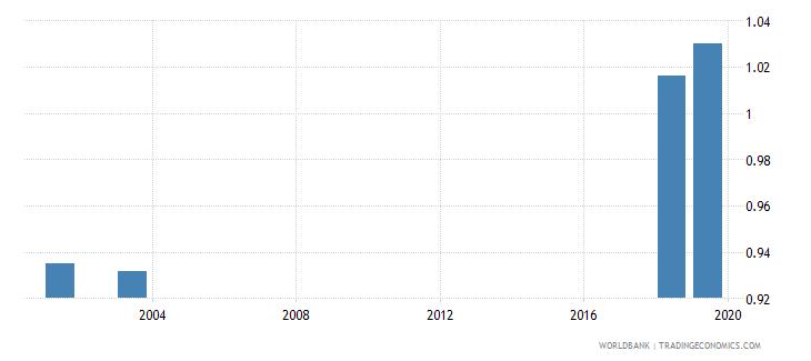 madagascar total net enrolment rate lower secondary gender parity index gpi wb data