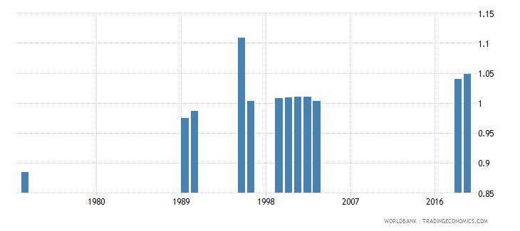 madagascar total net enrolment rate primary gender parity index gpi wb data