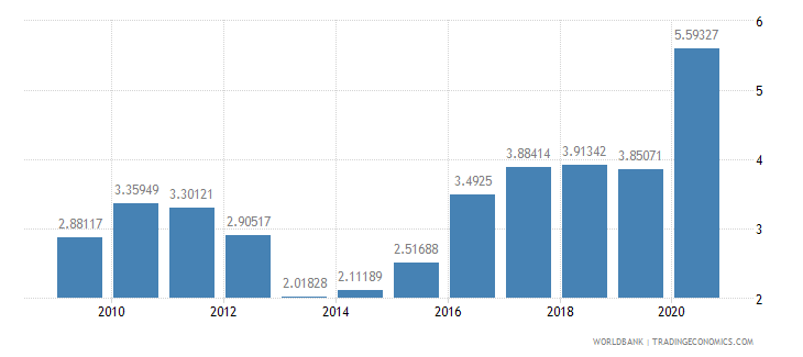 madagascar total reserves in months of imports wb data
