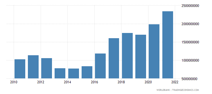 madagascar total reserves minus gold us dollar wb data