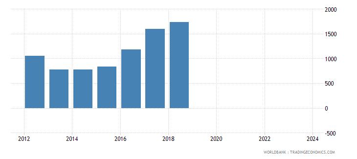 madagascar total reserves wb data