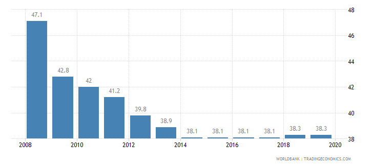 madagascar total tax rate percent of profit wb data