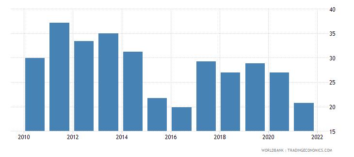 madagascar transport services percent of service exports bop wb data