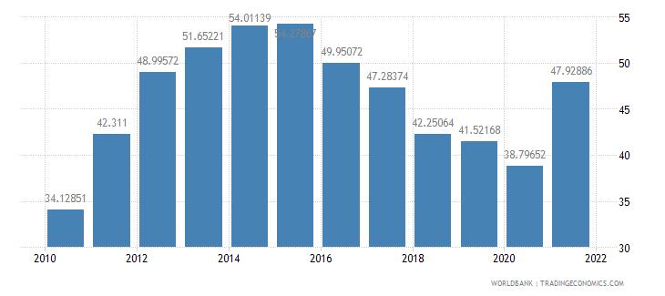 madagascar transport services percent of service imports bop wb data