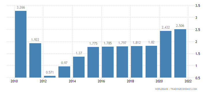 madagascar unemployment male percent of male labor force wb data