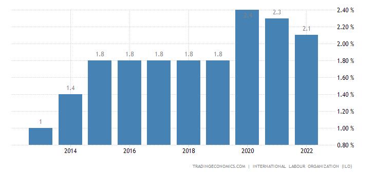 Madagascar Unemployment Rate