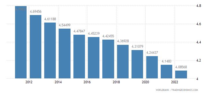 madagascar urban population growth annual percent wb data